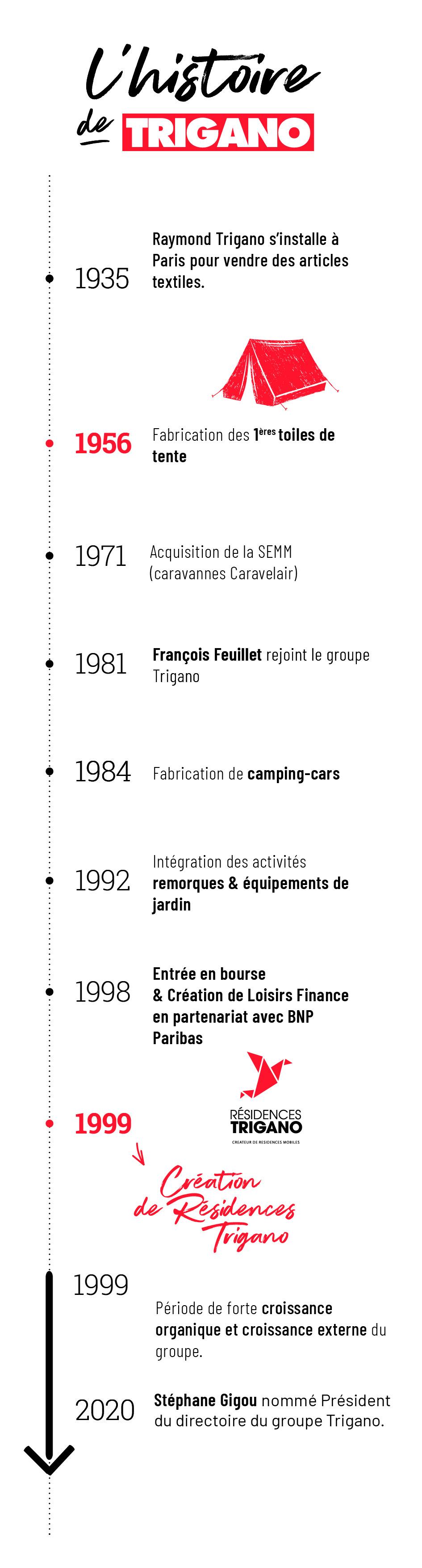residences trigano-presentation-du-groupe-trigano-histoire-dates